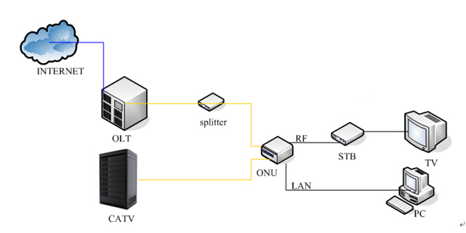 1GE+3FE+CATV ONU application
